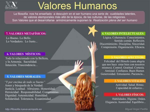 infografia-valores-humanos-2